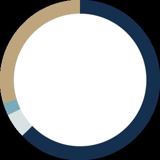 stats-gouvernances-normandie-amenagement